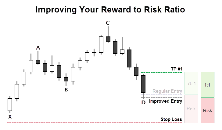 Improving Your Reward to Risk Ratio