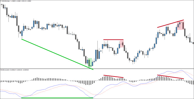 How to Trade Divergence on the MACD