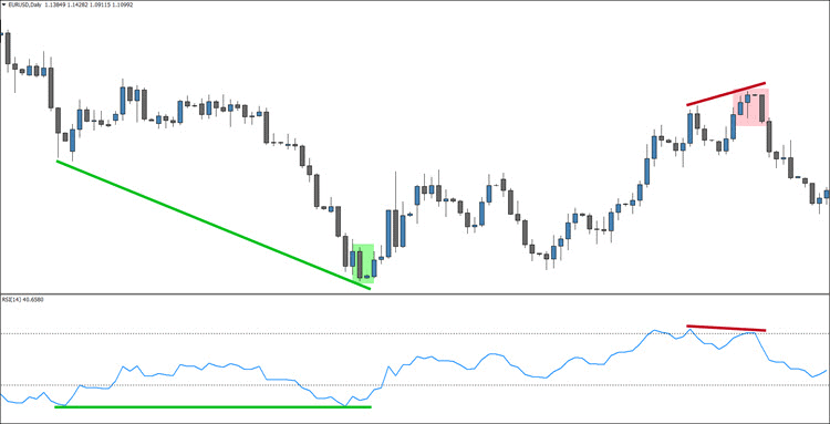An Example on the RSI Indicator