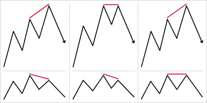 3 Types of Regular Bearish Divergence